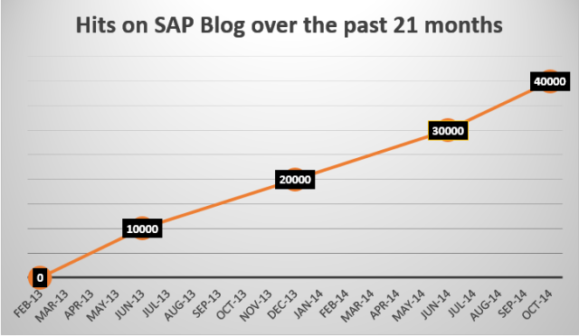 Hits on SAP Blog 0 to 40000