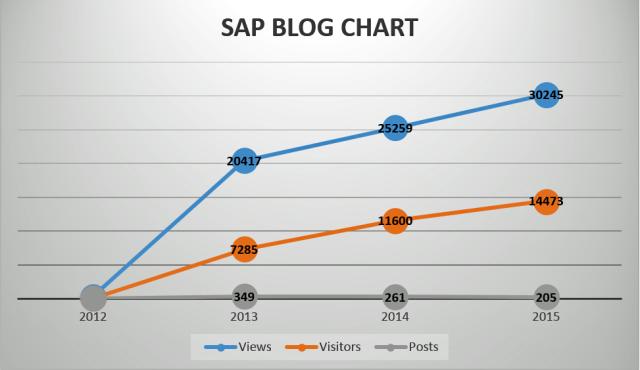 SAP BLOG CHART 2012 - 2015