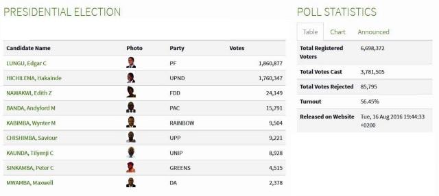 Presidential results Zambia 2016